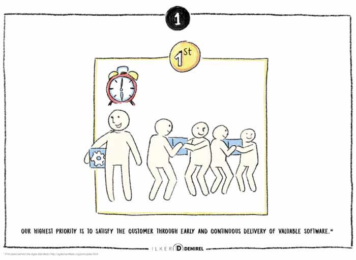 Agile Principles by Ilker Demirel